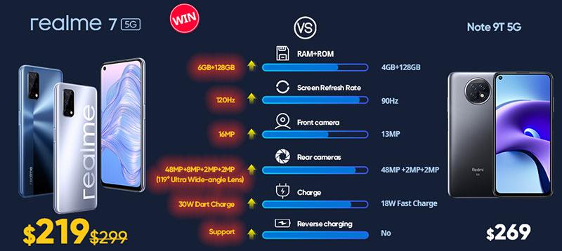 realme 7 5G vs Note 9T 5G что лучше
