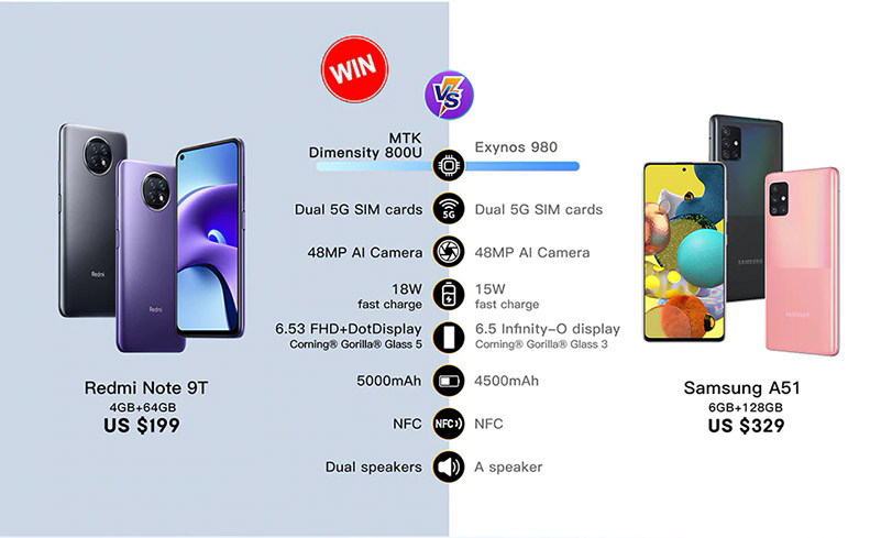 Xiaomi Redmi Note 9T vs Samsung A51