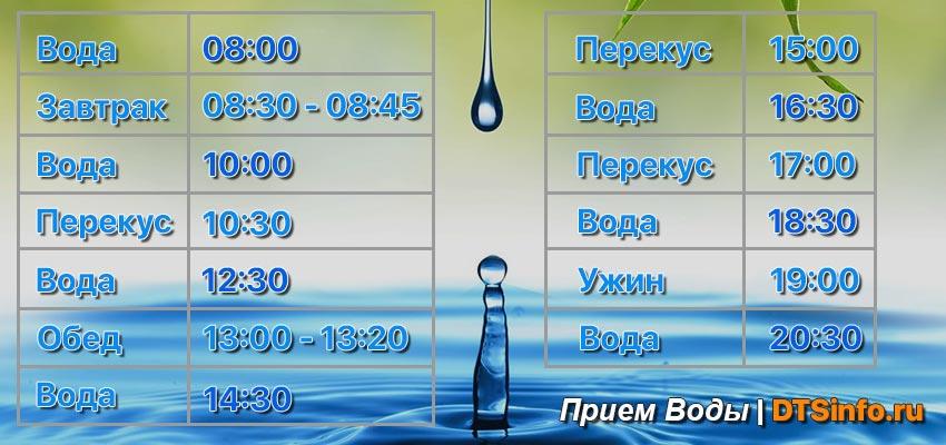 Таблица как правильно пить воду по часам